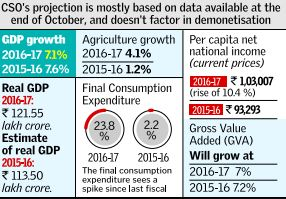 gdp to be slower