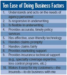 ease of doing business factors