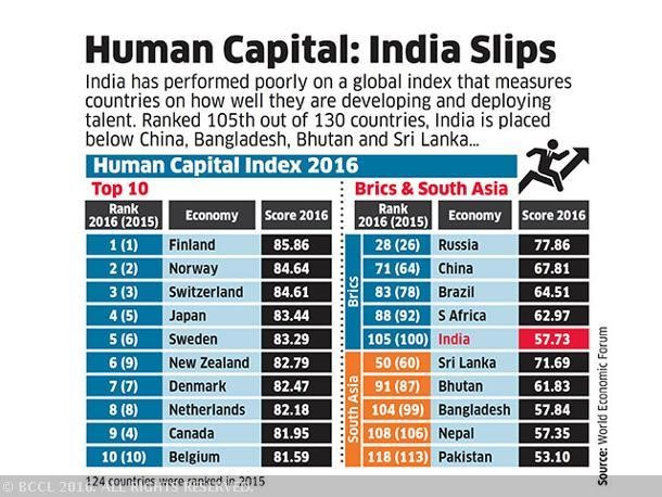 Human capital growth Index