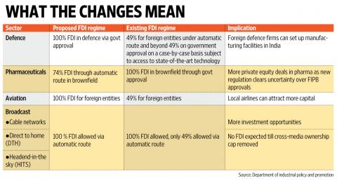 New Norms For FDI