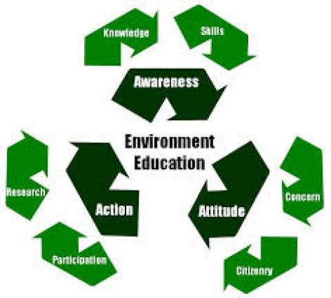 environment Education