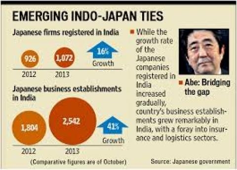 India Japan Relation