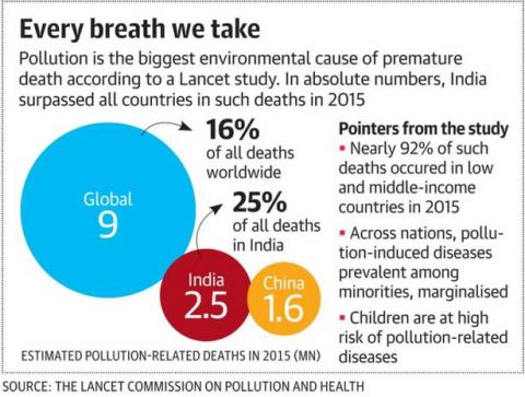 pollution related death
