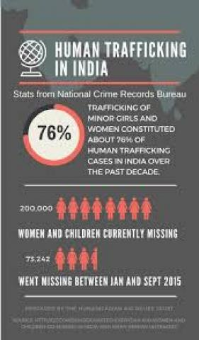 Human trafficking law
