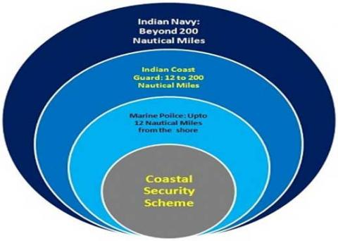 coastal security
