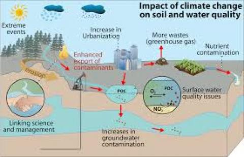 climate chanage and soil erosion